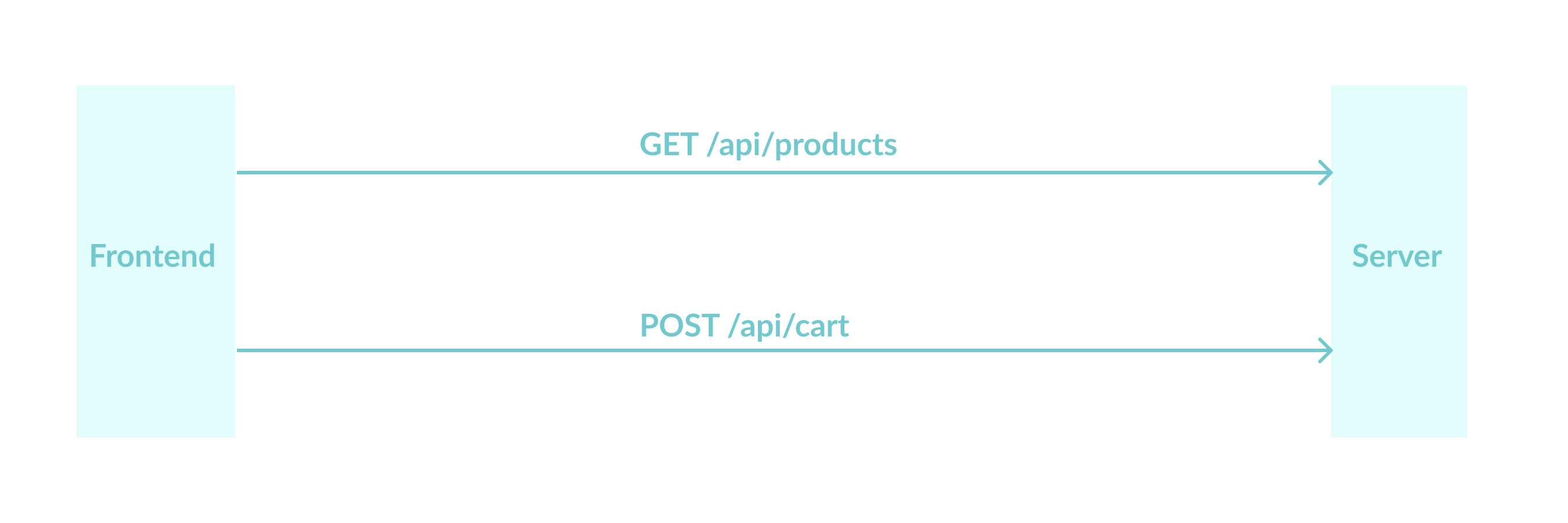 Organizing HTTP requests using the API module pattern